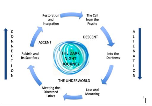 The Dark Night Journey